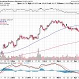 『【IBM】20四半期連続減収で株価暴落!』の画像