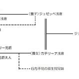 『登場人物紹介』の画像