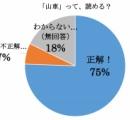 【悲報】女の子の25%、この漢字が読めない