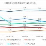 『2019年5月期決算J-REIT分析①収益性指標』の画像