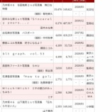 『【乃木坂46】与田と山下、写真集売上で超デッドヒート!!!与田祐希『149,621』山下美月『149,162』!!!』の画像