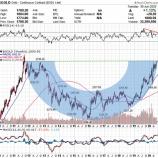 『金1800ドル突破 2011年11月以来8年8カ月ぶり 金鉱株は大暴騰する?』の画像