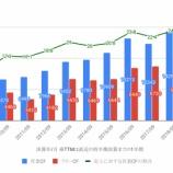 『ウォルトディズニー(DIS)の業績・配当をグラフ化』の画像