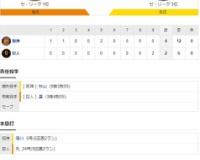 セ・リーグ G2-4T[10/25] 阪神、負ければV逸の崖っぷちから連勝で東京D初のカード勝ち越し!!