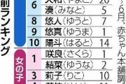 【赤ちゃんの名前ランキング】キラキラ敬遠…蓮くん、咲良・結菜ちゃんが1位  「赤ちゃん本舗」2018年1~6月