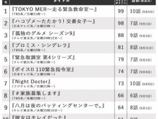 【速報】山﨑夢羽ゲストヒロイン回の『八月は夜のバッティングセンターで。』8話がオリコンドラマ満足度ランキング第9位にランクイン!