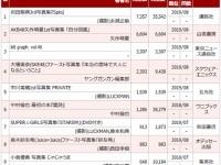 【AKB48】いよいよ本当にやばいんじゃないか!?新センター矢作萌夏写真集初週売上6604部wwwwwwwwwww