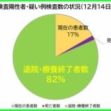 『【新型コロナ】12月14日(月)、埼玉県の現在の陽性者数は、昨日より「18人減」の計1761人に。117人の方が退院・療養終了されました(新たな陽性者は102人)。』の画像