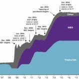 『FRBのバランスシート縮小の早期終了は投資家に朗報か』の画像