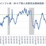 『冴えない米経済指標は将来のリセッションを示唆か』の画像