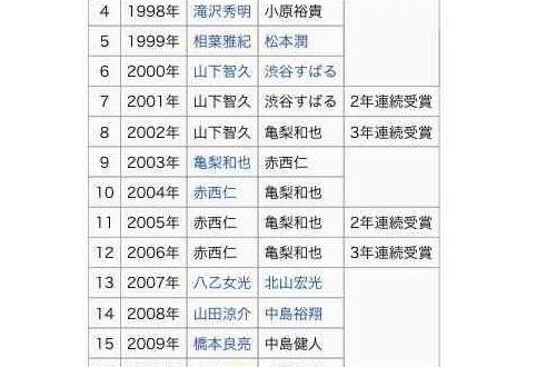 【テレビ】滝沢秀明と櫻井翔 不仲説の中13年ぶり共演 サシで話し合い最後はハグのサムネイル画像