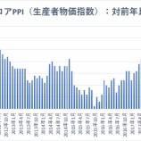 『【米コアPPI】7カ月ぶりの低水準 インフレ圧力が高まらない中でFRBの利上げサイクルは終了か』の画像