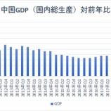『【中国GDP】6%成長と、1992年以来最低記録を更新!』の画像