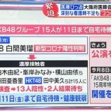 『AKB48メンバーに陽性反応・・・濃厚接触メンバー15名は自宅待機へ。報道番組でも取り上げられる・・・』の画像