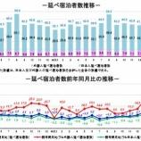 『観光庁-宿泊旅行統計調査(2019年3月)』の画像