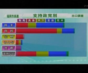 民主 「一地方選挙だ。政権への打撃にはならない」 福岡市長選敗北