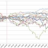 『過去のデータから見て、米国株は年始に高騰するのか?』の画像