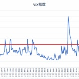 『米国株式市場は2万2000ドルを目指し、三か月間調整する理由』の画像