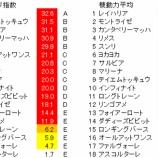 『第4回(2021)葵ステークス 予想【ラップ解析】』の画像
