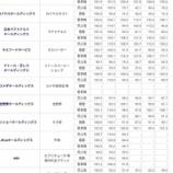 『サイゼリヤ、11年ぶり赤字 21年8月期も純損失36億円』の画像