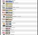 【最新】世界でも最も稼いでるゲームTOP50 46位フォートナイト 42位マイクラ 13位GTA