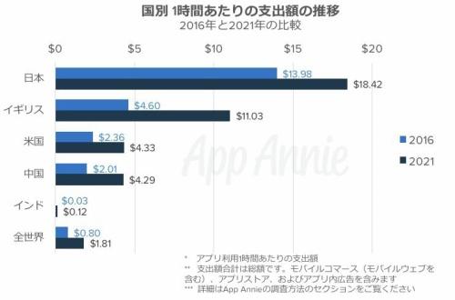 【衝撃】日本のアプリ課金、世界一位wwwwwwwwwwwwwwのサムネイル画像