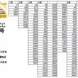 『新町宝くじ当選番号』の画像