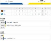 セ・リーグ D5-3T[10/15] 阪神、悪夢の逆転サヨナラ負け。守護神スアレスが高橋に3ラン被弾。