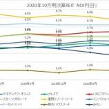 『2020年10月期決算J-REIT分析①収益性指標』の画像