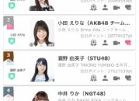 SR「TGC2020 出演権獲得イベント(22歳以上)」最終結果発表!1位鵜野みずき、2位小田えりな、3位瀧野由美子!