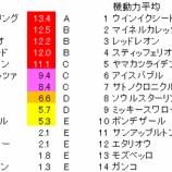 『第68回(2020)日経賞 予想【ラップ解析】』の画像