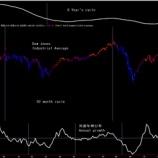 『とうとうアメリカNYダウ平均株価のチャートもピーク Finally the United States also peak』の画像