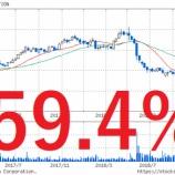 『【悲報】レオパレス21、違法建築による詐欺行為で株価ストップ安の衝撃!』の画像
