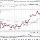 『【相場の転換点】株高ドル高はピークを打ち、株安ドル安が加速か』の画像