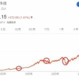 『【米国株】リセッション入りは遠のいたか?いつまでも投資を始められない方へ。』の画像