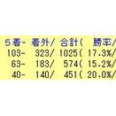 10/14(月)の好走期待馬リスト