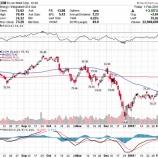 『【XOM】エクソン・モービルの第4四半期決算、予想を上回る利益で株価急伸!4年以上続く弱気相場から抜け出すことはできるか』の画像