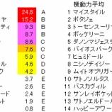 『第43回(2021)新潟大賞典 予想【ラップ解析】』の画像