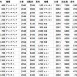『3/27 エスパス秋葉原 gooパチジャッジ』の画像