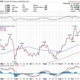 『【FOMC議事要旨】投資家は利上げペースの鈍化ではなく加速を心配すべきか【ドル高円安トレンドは継続】』の画像
