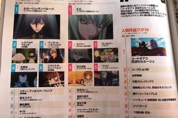 海外「コードギアス万歳!」日本のアニメ人気キャラクターランキングに海外勢も熱くなる