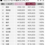 『日本不動産研究所が2018年秋店舗賃料トレンドを公表』の画像