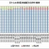 『【ひふみ投信】2019年8月ついに海外株比率14%超え!国内中小応援ファンドではなくなる可能性大。』の画像