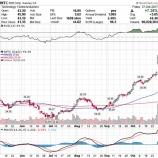 『【INTC】インテル、好決算で株価急伸!主力事業横這いも、成長分野はしっかり拡大!』の画像