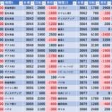 『7/4 エスパス西武新宿駅前 日曜日』の画像
