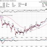『金利上昇による調整局面が株式投資家にとって絶好のチャンスとなり得る理由』の画像