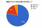 韓国を外交、経済活動の相手国として信頼できない…77%超【産経・FNN合同世論調査】