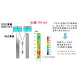 『【測定事例】 超電導限流器用薄膜の熱的損傷を熱浸透率で評価』の画像