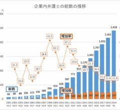企業内弁護士、5年で2倍 昨年、2400人超える(日本経済新聞)