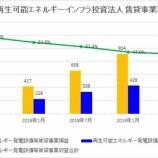 『日本再生可能エネルギーインフラ投資法人の第5期(2019年7月期)決算・一口当たり分配金は7,430円』の画像